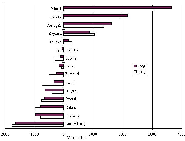 Kuva 1. EU-maiden nettomaksu (-) tai nettotulo (+) vuosina 1995 ja 1996, mk/asukas (1 ecu =5,85 mk)